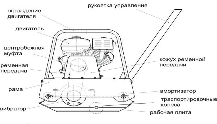 Бензиновая виброплита. Устройство, применение и характеристики