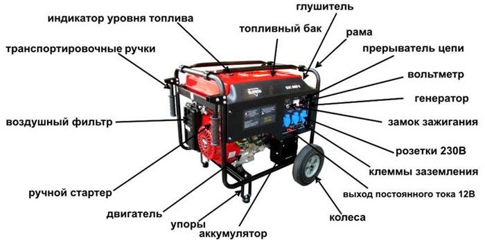 Бензиновая электростанция. Переносной источник энергии