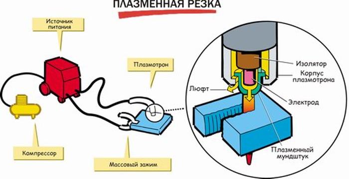 принцип плазморезки металла