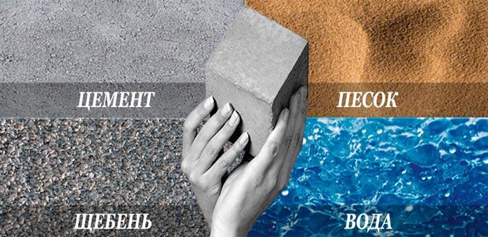 пропорции бетона