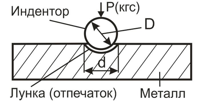 определение твёрдости металла