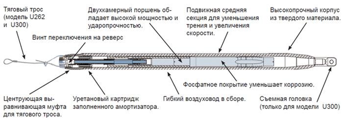 устройство пневмопробойника