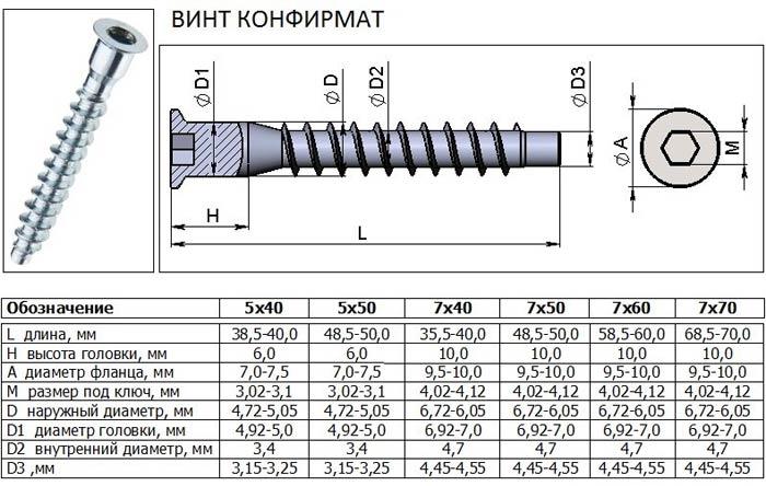 размеры и диаметры конфирматов
