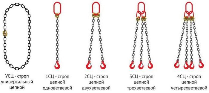 маркировка цепных стропов