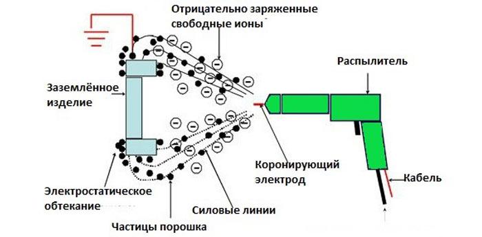 устройство электростатического пистолета