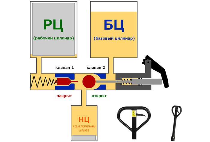 Гидравлическая рохля. Обязательный атрибут складских помещений