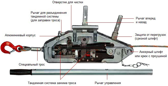 Монтажно-тяговый механизм. Средство от безвыходных ситуаций