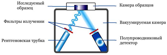 рентгенофлуоресцентный анализ металла