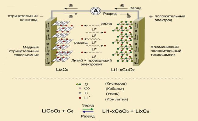 Устройство литий ионного аккумулятора для шуруповерта