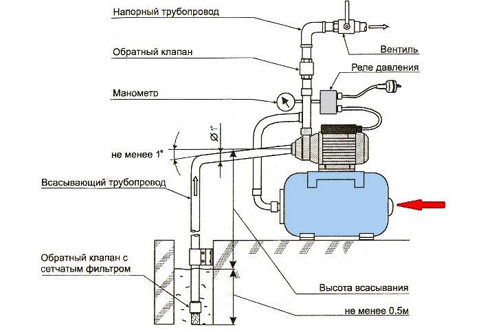 Насосные станции водоснабжения для частного дома. Цена и схема подключения