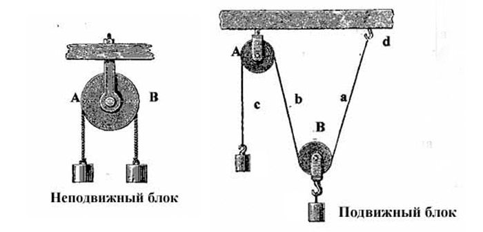 Схема запасовки грузового каната на кране