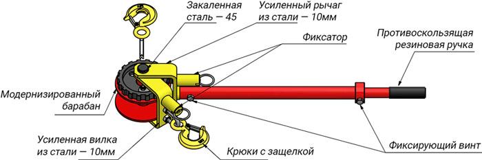Устройство и принцип работы лебедки
