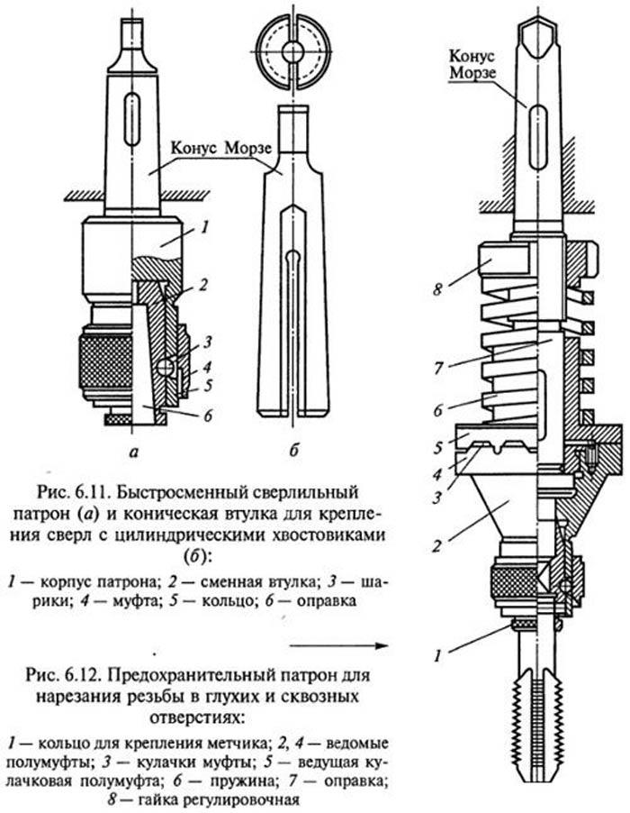 Цанговый патрон для сверлильного станка