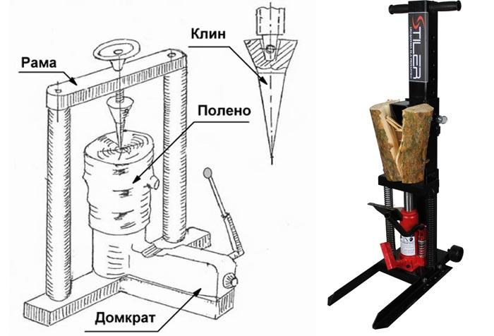 Как сделать гидравлический дровокол своими руками чертежи