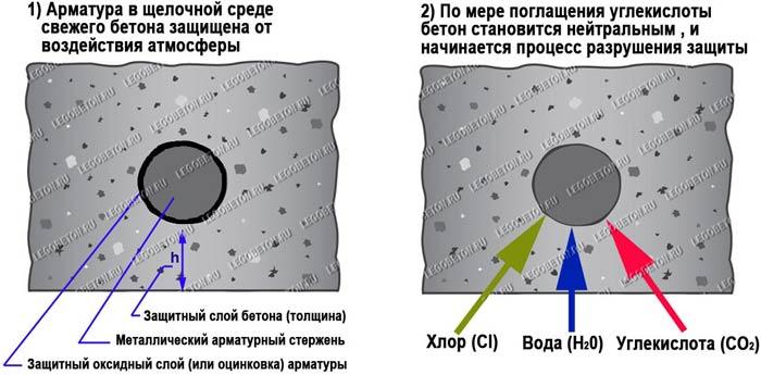 защитный слой торца арматуры