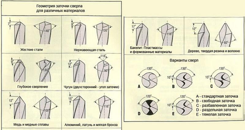 Как правильно заточить сверло своими руками в домашних условиях