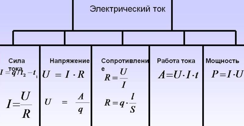 Как перевести амперы в киловатты и наоборот